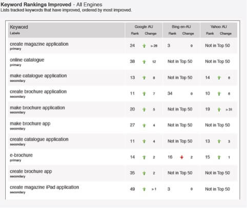 Keyword Rankings Improved Webpublications