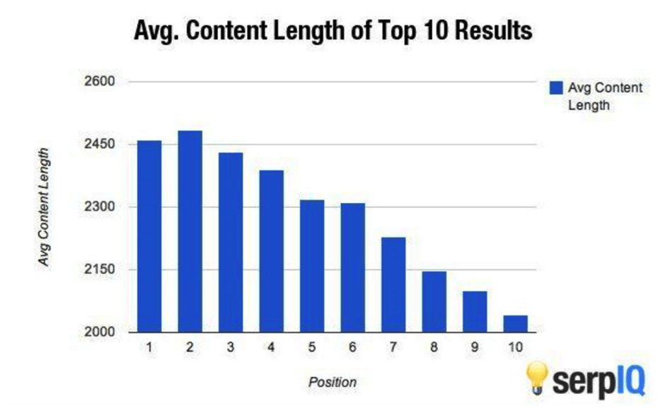 average content shares