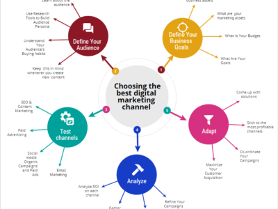 digital marketing channels infographic